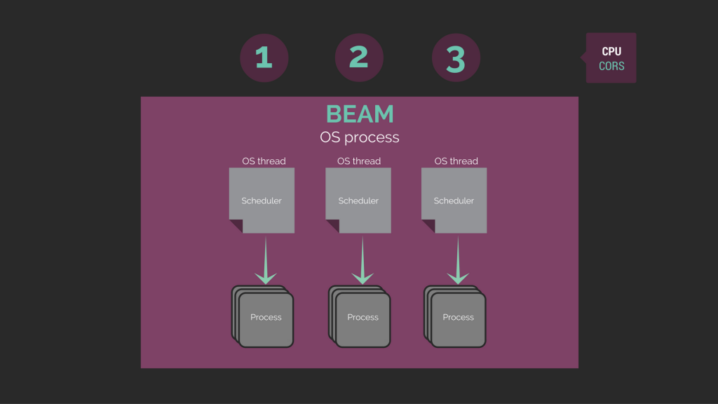 CPU Cores, OS Process, BEAM, OS Thread, Schedulers, Processes