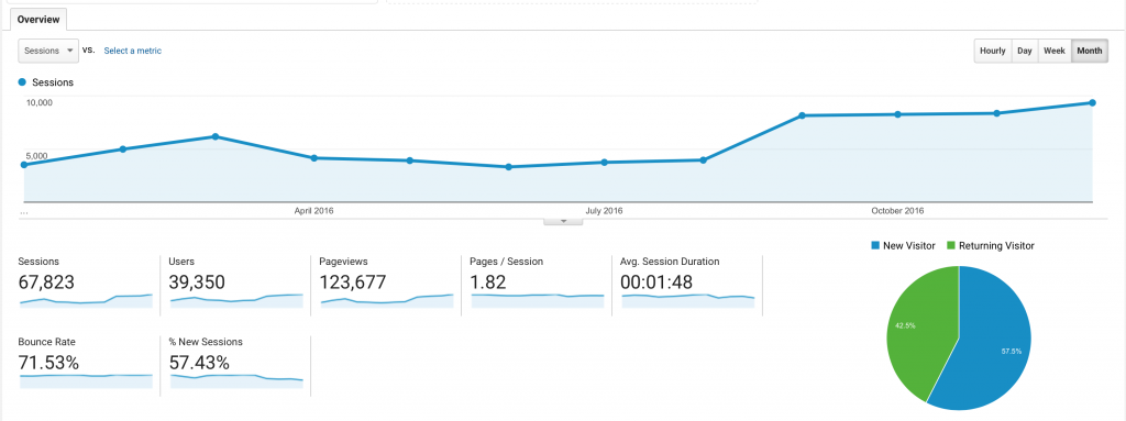 Roczne statystyki sesji per miesiąc