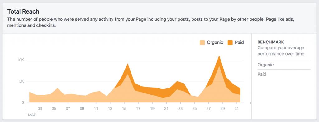 2017/03/01 – 2017/03/31 - Facebook Total Reach