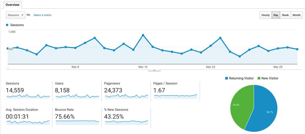 2017/03/01 – 2017/03/31 – Google Analytics