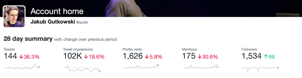 2017/03/01 – 2017/03/31 - Twitter Analytics