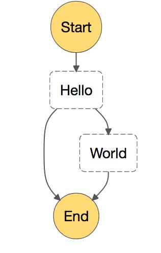 AWS Step Functions: Maszyna stanów