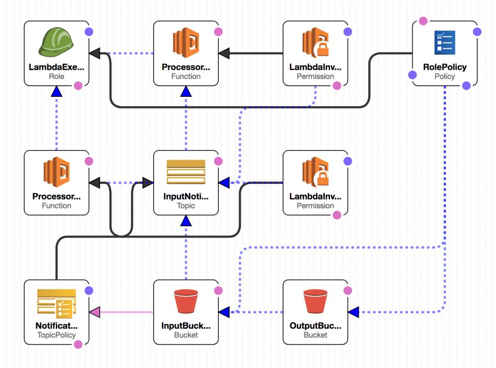 AWS CloudFormation: Schemat aplikacji